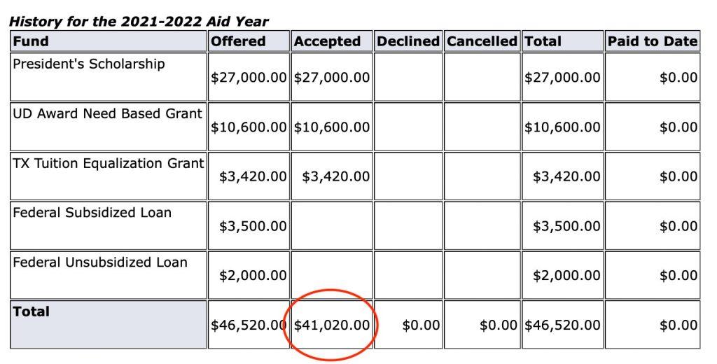 UT Dallas Scholarship - Saved $41.000 per year (164K in 4 Years)